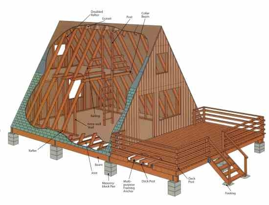 how to build an a frame mother earth news A Frame Cabins To Build